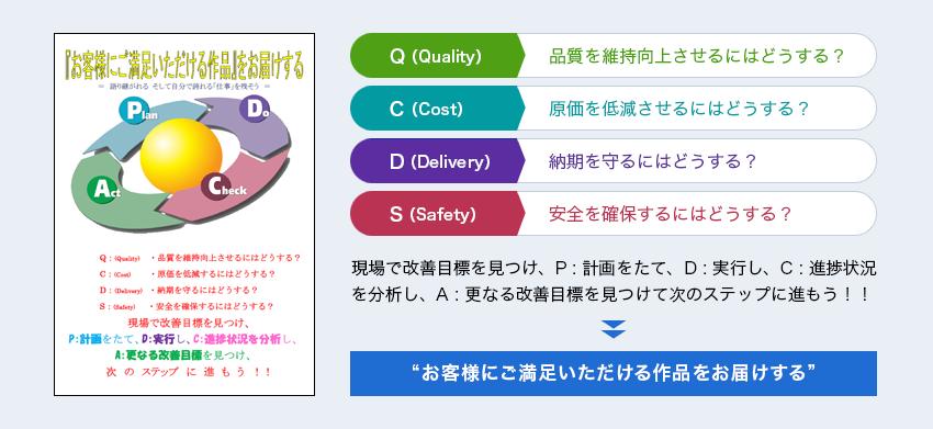品質向上への取り組み イメージ図
